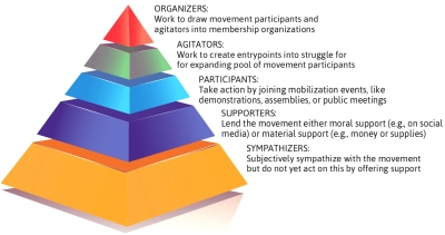 Self-Mobilization Model